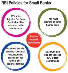 rbi_policies_for_small_banks