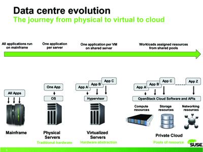 data_centre_evolution