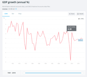 GDP Growth annual